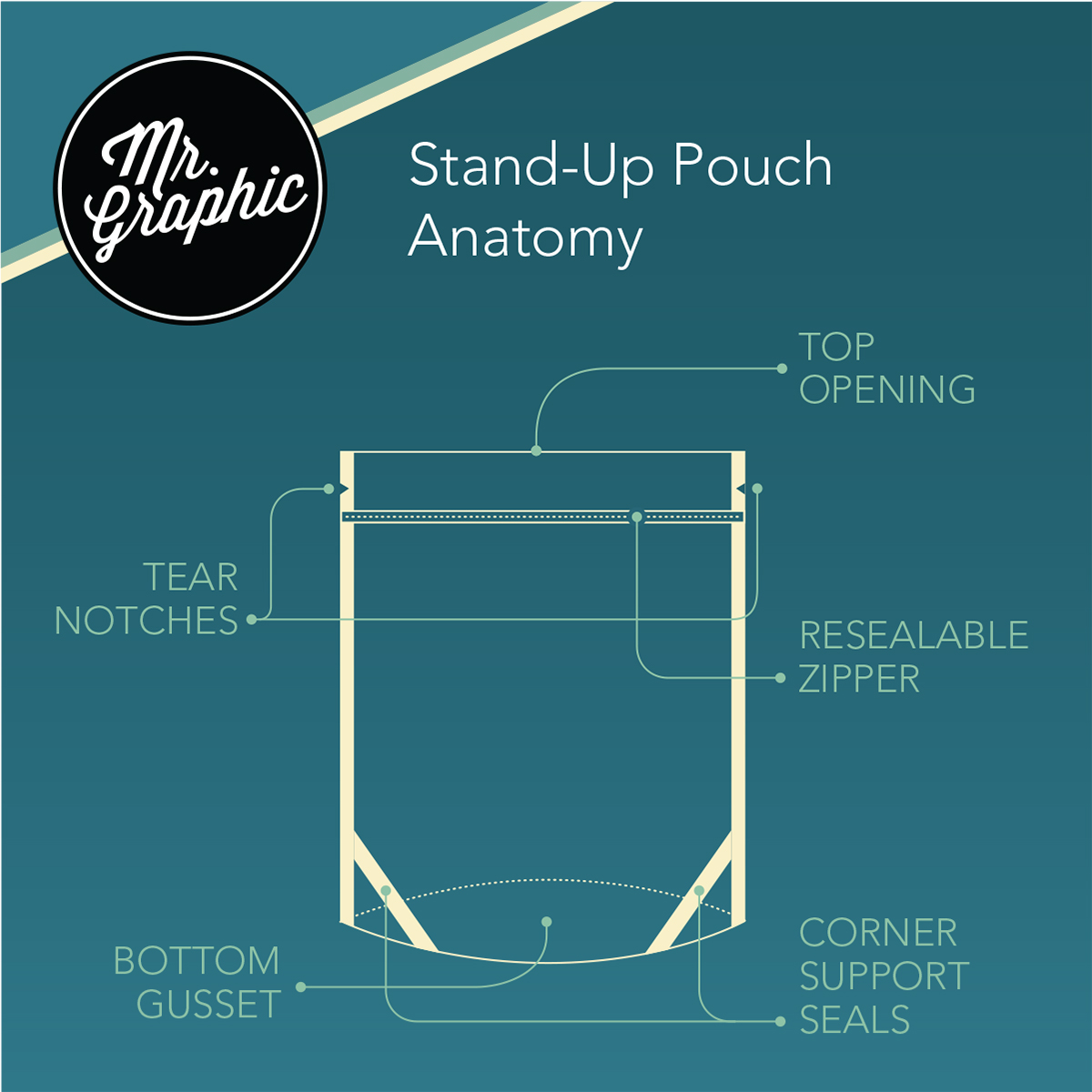 Anatomy of a Stand-up Pouch